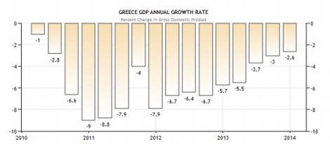 greece-annual-growth-rate