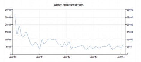 greece-car-registrations