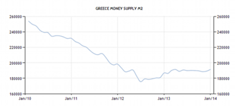 greece-money-supply-m2
