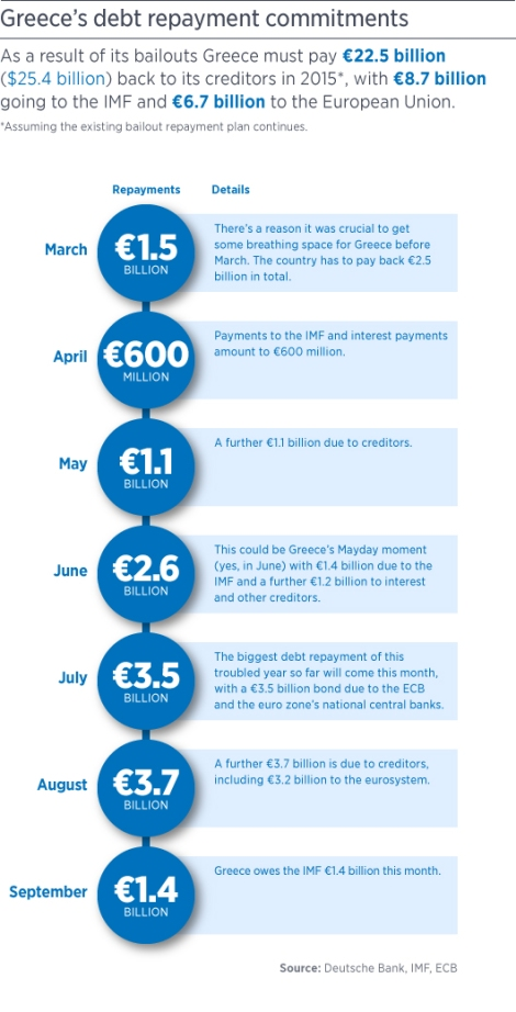 greece-payback-timeline